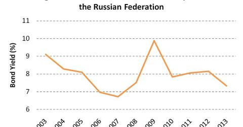 uploads/2014/05/Long-Term-Government-Bond-Yields-10-year-for-the-Russian-Federation.jpg