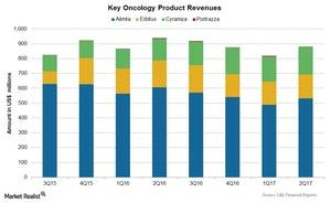 uploads/2017/07/Chart-05-Oncology-1.jpg