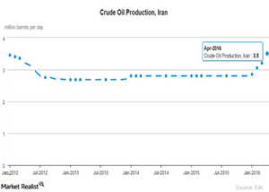 uploads/2016/06/Iran-crude-oil-production-1.png