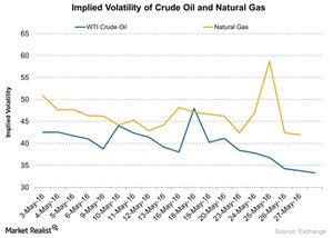 uploads///Implied Volatility of Crude Oil and Natural Gas