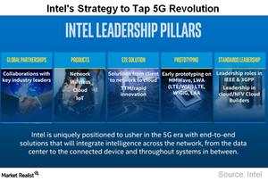 uploads///A_Semiconductors_INTC_G strategy