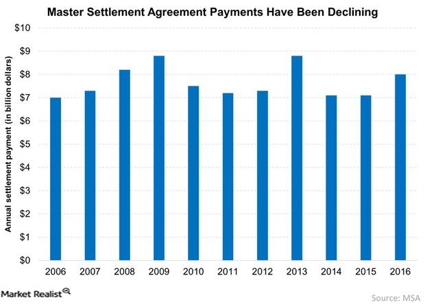 uploads///Master Settlement Agreement Payments Have Been Declining