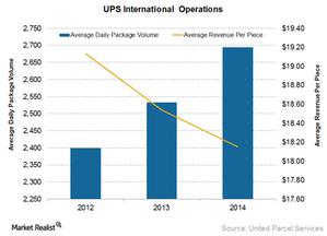 uploads/2015/06/UPS-international-segment-yield1.png
