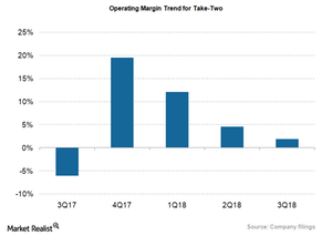 uploads/2018/03/TTWO_OPerating-Margin-1.png