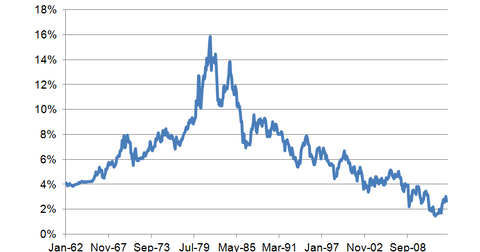 uploads/2014/07/10-year-bond-yield-historical.png