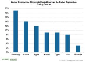 uploads///global smartphone shipments market share