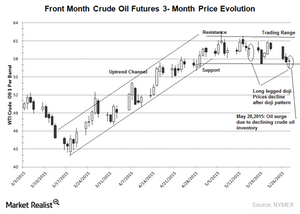 uploads/2015/05/wti-crude-oil-chart-3-month-May-28-20151.png