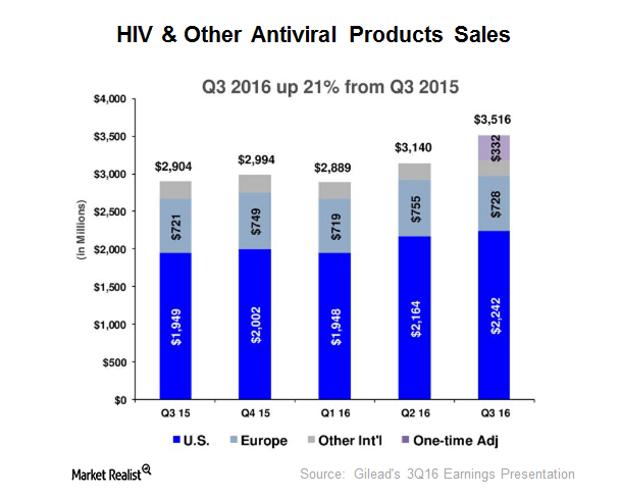 uploads///HIV other sales