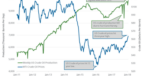 uploads/2018/01/US-crude-oil-production-3-1.png