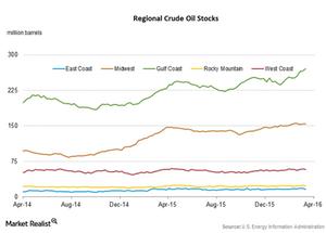 uploads/2016/03/crude-oil-stocks-regional1.png