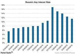 uploads///Russia key interest rate