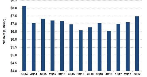 uploads/2017/12/Net-debt-3-1.jpg