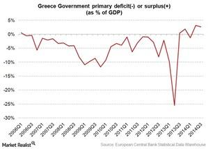 uploads/2015/02/greece-primary-deficit-or-surplus-percent-gdp1.jpg