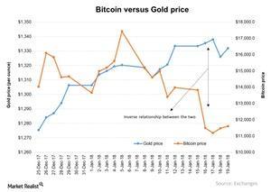 uploads/2018/01/Bitcoin-versus-Gold-price-2018-01-23-2-1.jpg