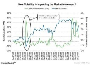 uploads/2017/08/How-Volatility-Is-Impacting-the-Market-Movement-2017-08-23-2-1.jpg