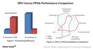 uploads///A_Semiconductors_NVDA_GPU vs FPGA