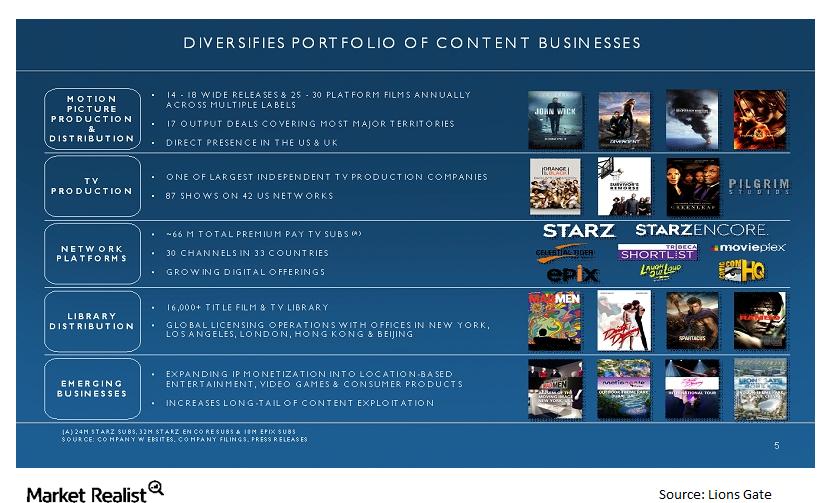 uploads///STRZA LGF diverisified portfolio