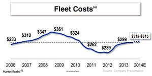 uploads///NA Fleet Cost