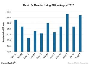uploads///Mexicos Manufacturing PMI in August