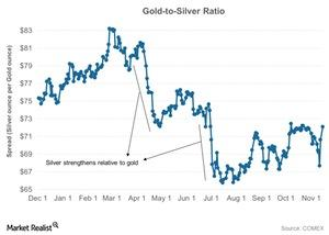 uploads/2016/11/Gold-to-Silver-Ratio-2016-11-17-1-1-1-1-1-1.jpg
