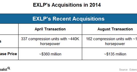 uploads/2015/03/exlp-acquisition.png