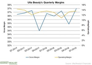 uploads/2019/05/ULTA-Margins-Q119-1.png
