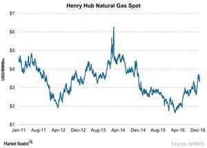 uploads/2016/12/Henry-Hub-Natural-Gas-Spot-2016-12-27-1.jpg