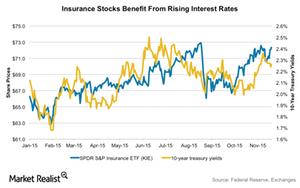 uploads///insurance vs interest rates