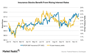 uploads/2015/11/insurance-vs-interest-rates1.png