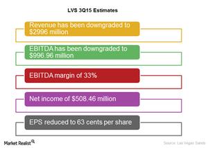 uploads/2015/10/LVS-3Q15-estimates1.png