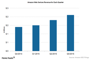 uploads/2015/10/AWS-Revenue-Growth21.png