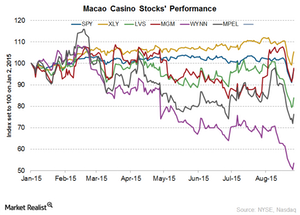 uploads/2015/10/Macao-stock-performance1.png