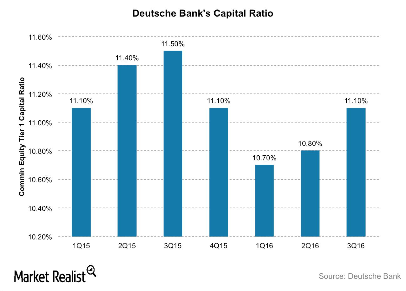 uploads///DB capital ratios