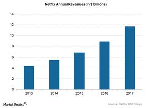 uploads/2018/03/Netflix-annual-revenue-1.png