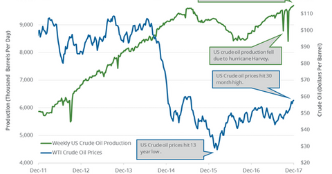 uploads/2017/12/US-crude-oil-production-3-1.png