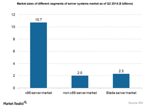 uploads///Hardware server market segments