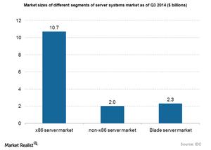 uploads/2015/03/Hardware-server-market-segments1.png