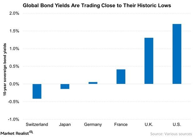 uploads///Global Bond Yields Are Trading Close to Their Historic Lows