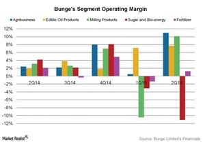 uploads///Bunges Segment Operating Margin