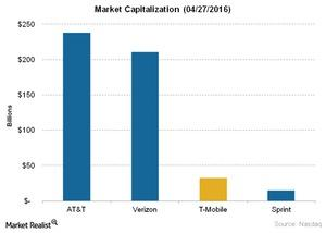 uploads///Telecom Market Capitalization