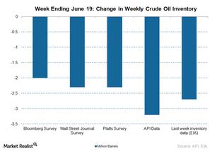 uploads/2015/06/Crude-oil-inventory-June-24-201511.png