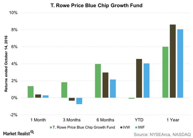 uploads///T Rowe Price Blue Chip Growth Fund