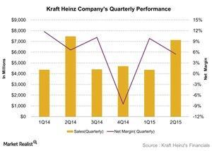uploads///Kraft Heinz Companys Quarterly Performance