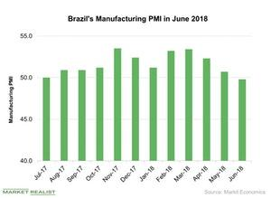 uploads/2018/07/Brazils-Manufacturing-PMI-in-June-2018-2018-07-23-1.jpg