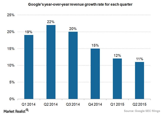 uploads///Google revenue growth rate_Q
