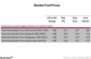 uploads/2017/09/bunker-fuel_Week-36-1.jpg
