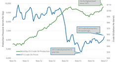 uploads///US crude oil production monthly
