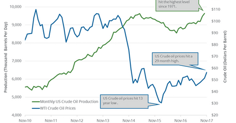 uploads/2018/01/US-crude-oil-production-monthly-1.png