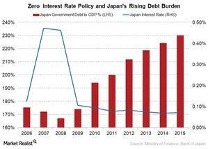 uploads///Japan interest rate and debt