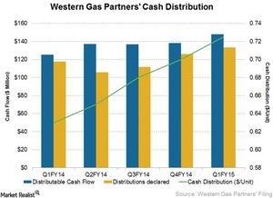 uploads/2015/05/Western-Gas-Partners-Cash-Distribution1.jpg
